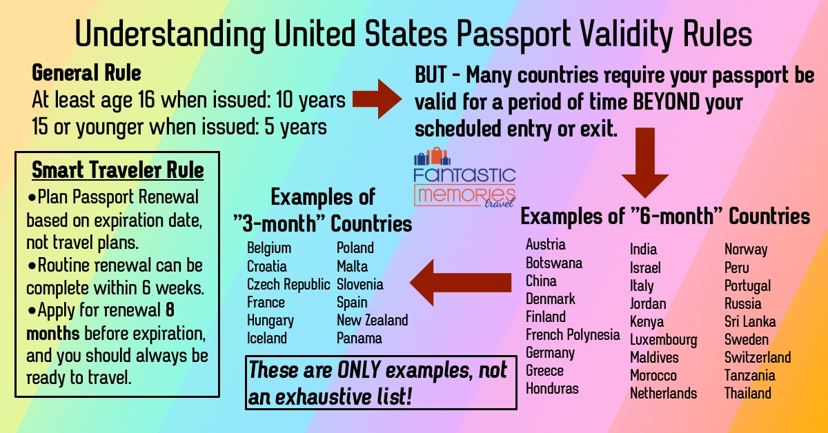 u.s. passport validity
